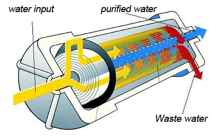 purified and waste water diagram